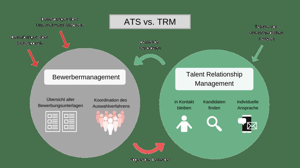ATS vs TRM