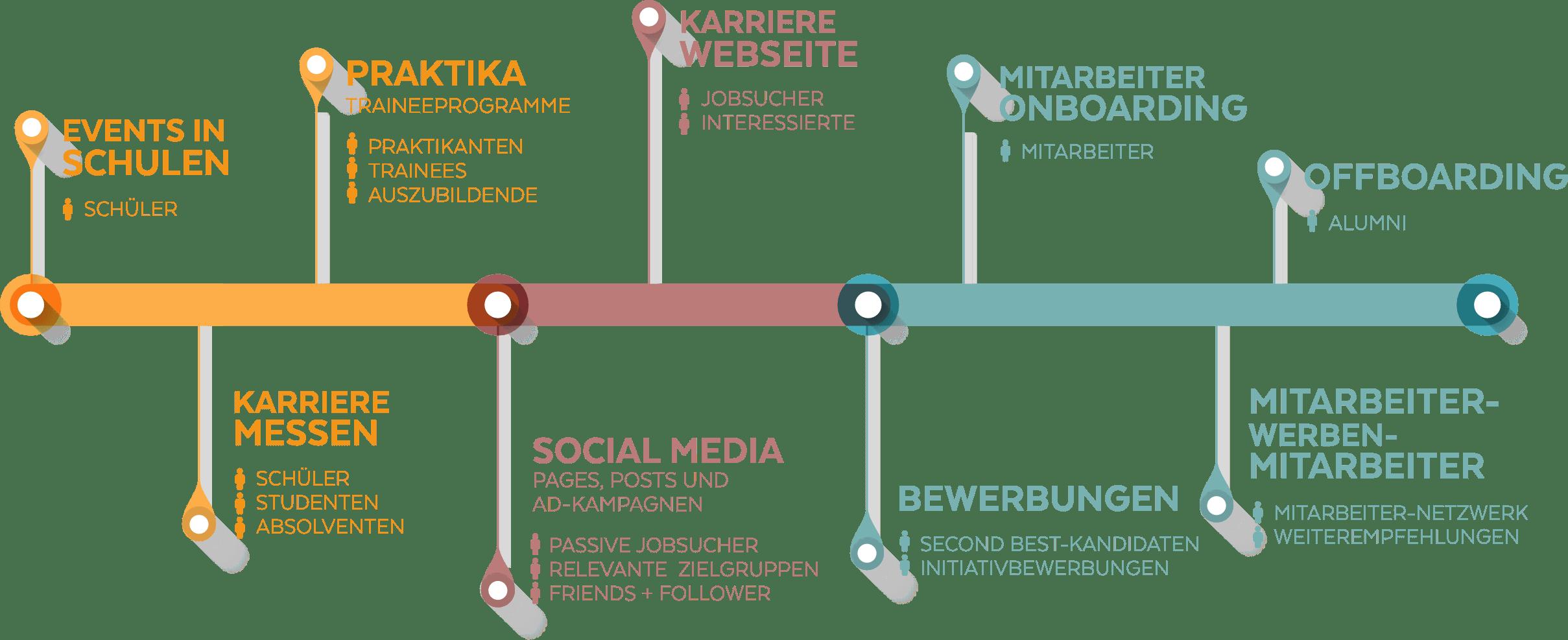 myVeeta Talent Map Overview